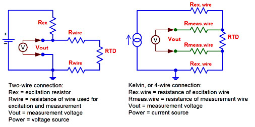 designing with rtd temperature sensors rh designworldonline com rosemount 4 wire rtd wiring diagram 4 wire rtd connections diagrams